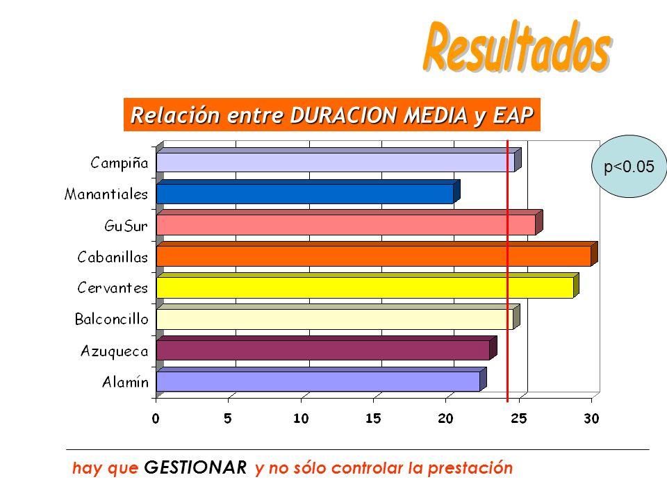 Relación entre DURACION MEDIA y EAP hay que GESTIONAR y no sólo controlar la prestación p<0.05