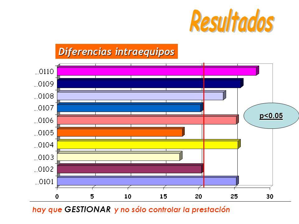 Diferencias intraequipos hay que GESTIONAR y no sólo controlar la prestación p<0.05
