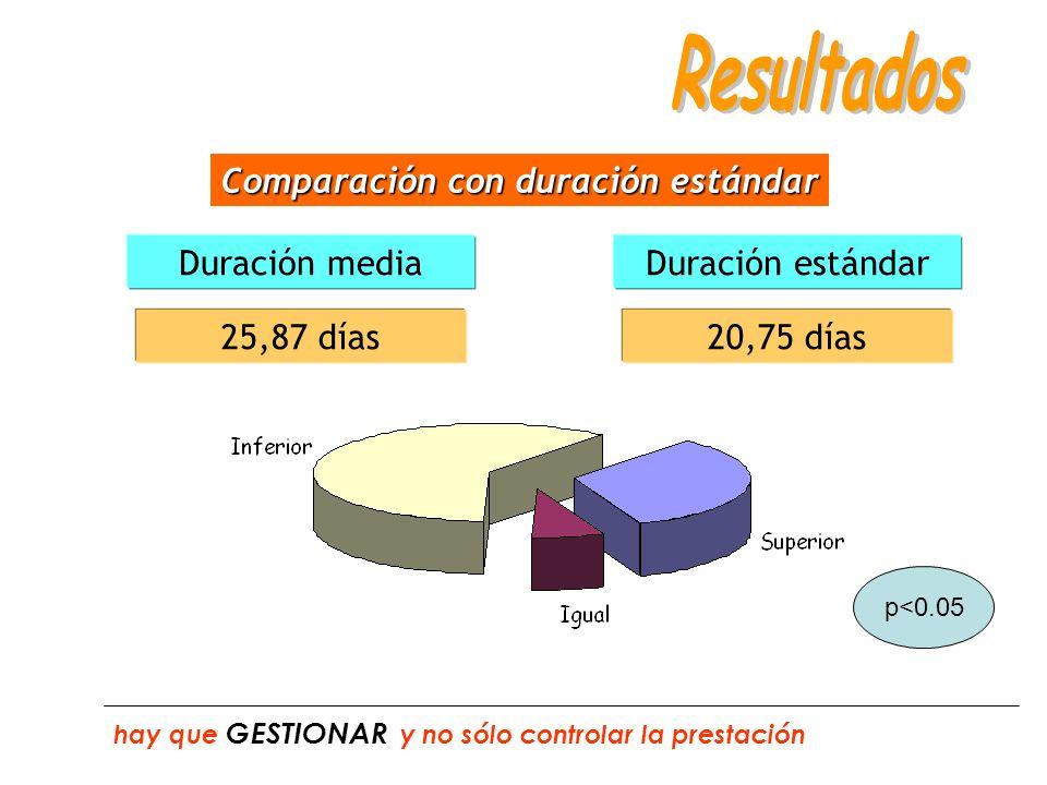 Comparación con duración estándar 25,87 días Duración mediaDuración estándar 20,75 días hay que GESTIONAR y no sólo controlar la prestación p<0.05