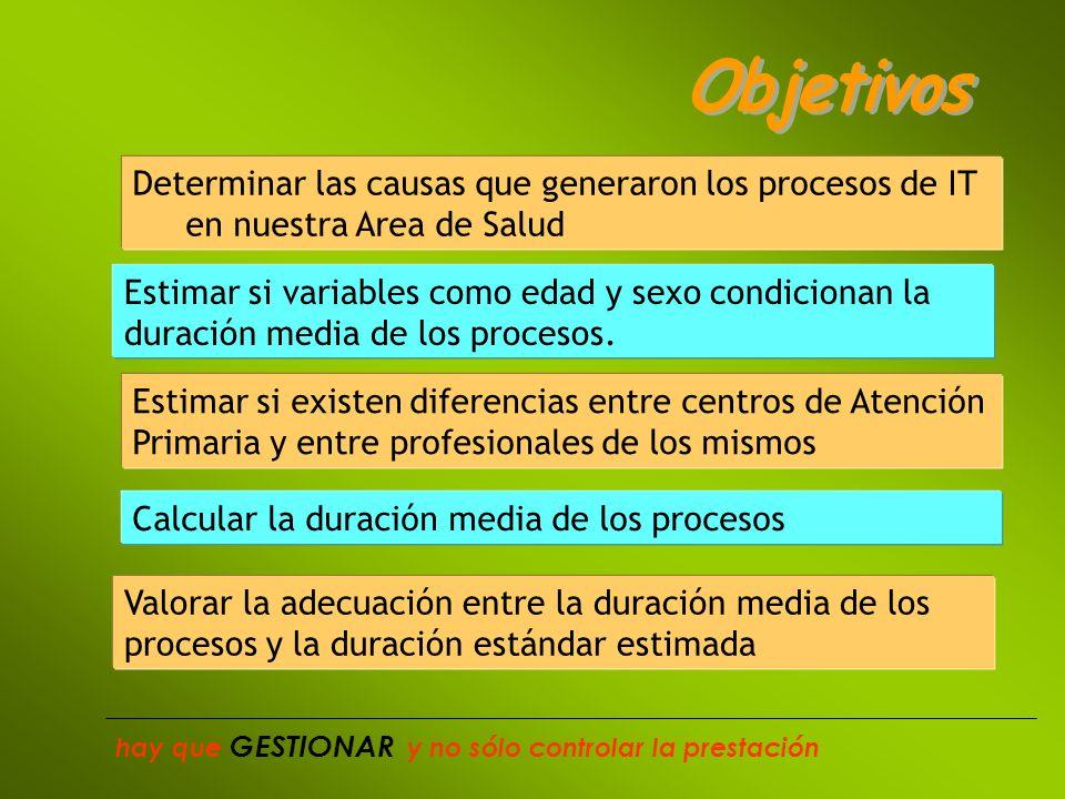 Clasificación según CIE9 MC hay que GESTIONAR y no sólo controlar la prestación