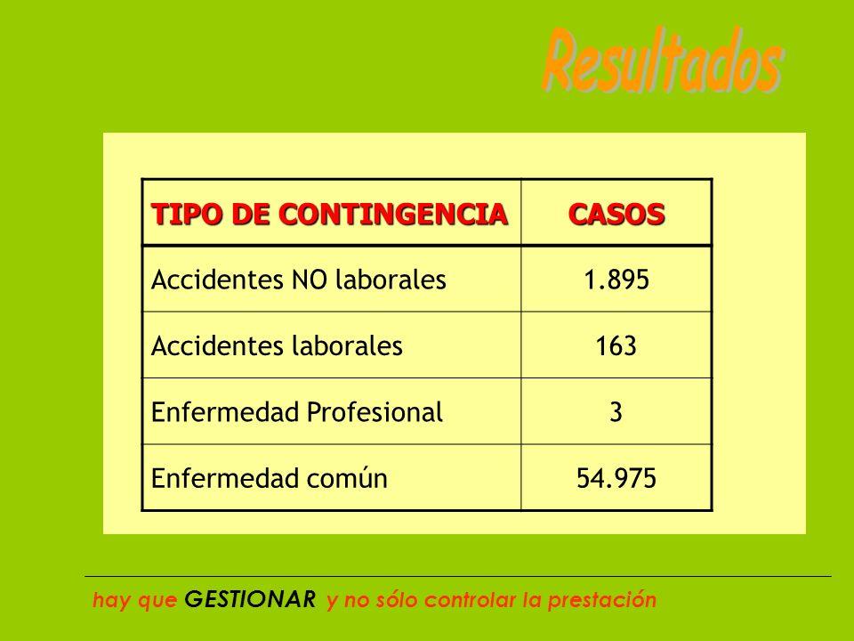 TIPO DE CONTINGENCIA CASOS Accidentes NO laborales1.895 Accidentes laborales163 Enfermedad Profesional3 Enfermedad común54.975 hay que GESTIONAR y no sólo controlar la prestación