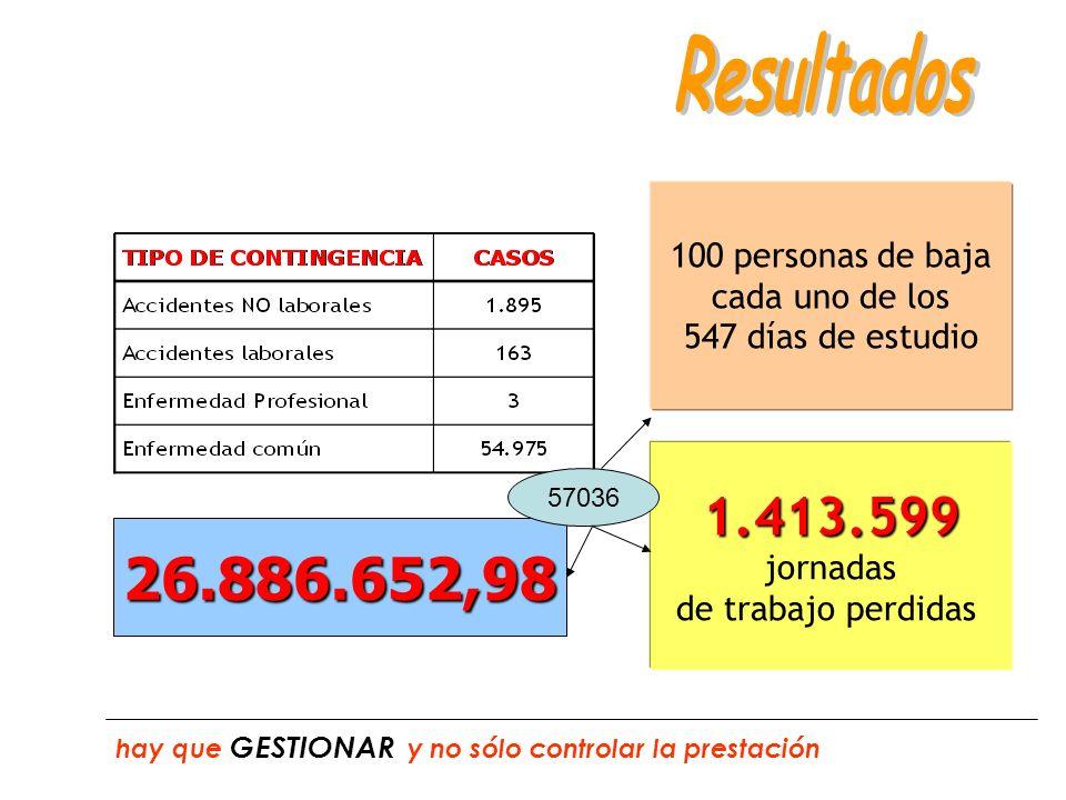 26.886.652,98 75.000.000,00 72.436.994,39 hay que GESTIONAR y no sólo controlar la prestación