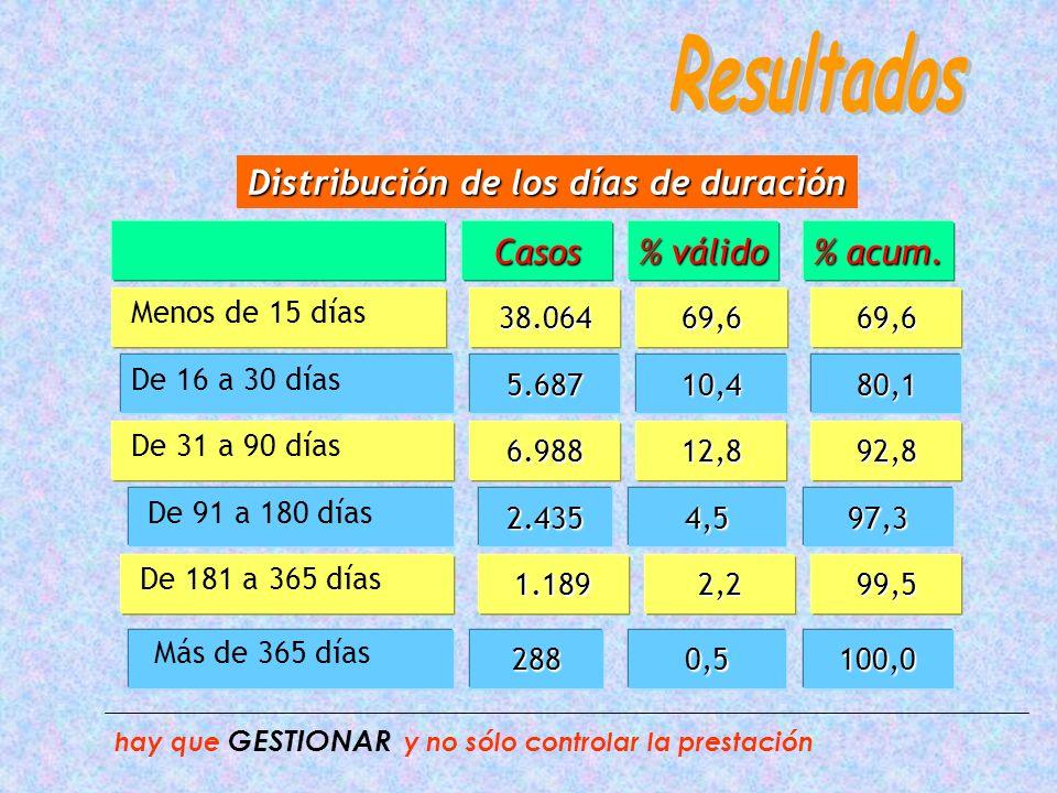 Características según sexo Edad media36,8035,21 Días de baja673.496740.103 Casos28.08626.889 Media días de baja24,1427,67 HOMBRESMUJERES Medio Urbano73,1%77,4% hay que GESTIONAR y no sólo controlar la prestación p<0.05