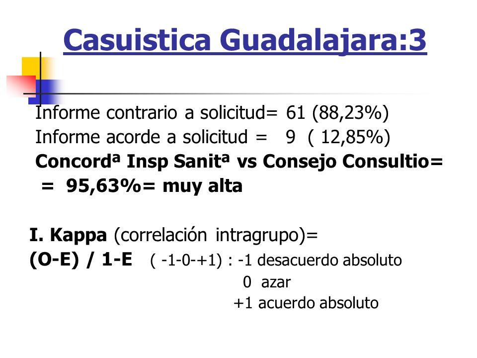 Casuistica Guadalajara:3 Informe contrario a solicitud= 61 (88,23%) Informe acorde a solicitud = 9 ( 12,85%) Concordª Insp Sanitª vs Consejo Consultio