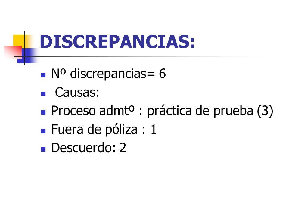 DISCREPANCIAS: Nº discrepancias= 6 Causas: Proceso admtº : práctica de prueba (3) Fuera de póliza : 1 Descuerdo: 2