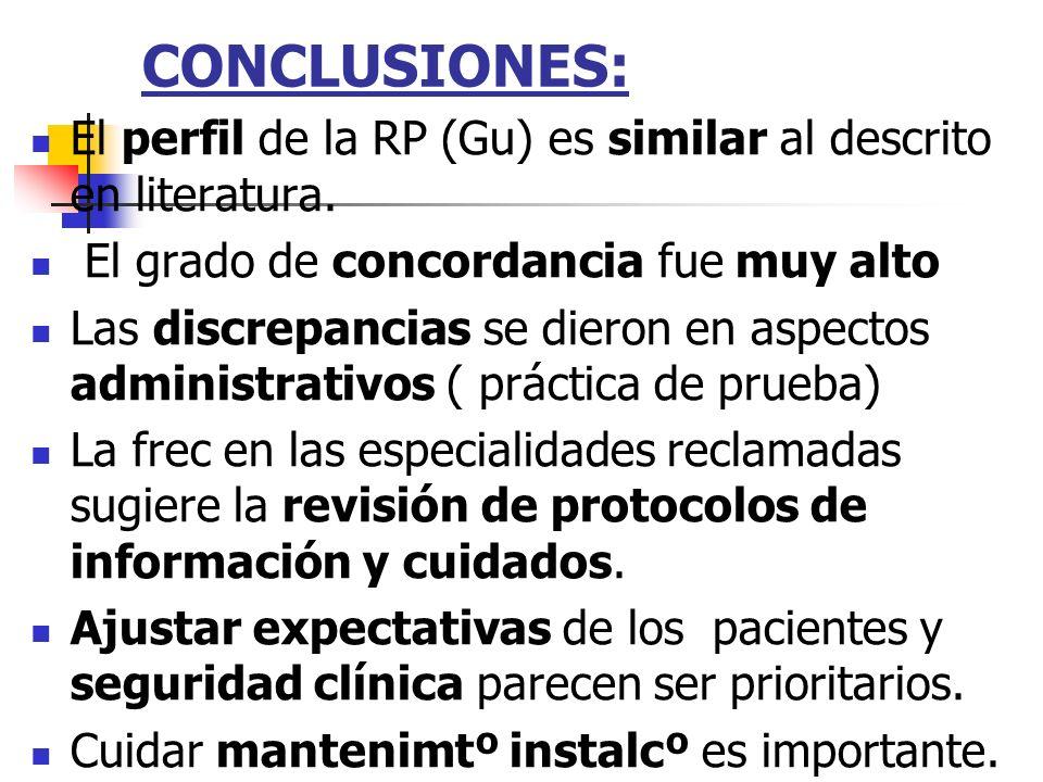 CONCLUSIONES: El perfil de la RP (Gu) es similar al descrito en literatura. El grado de concordancia fue muy alto Las discrepancias se dieron en aspec