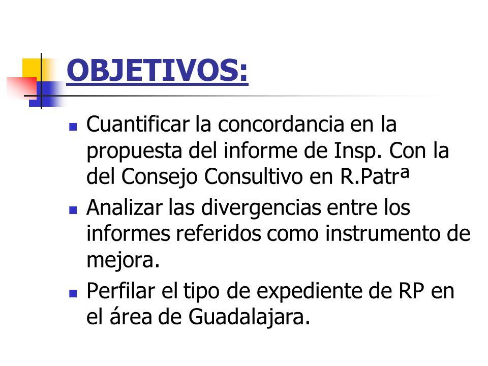 OBJETIVOS: Cuantificar la concordancia en la propuesta del informe de Insp. Con la del Consejo Consultivo en R.Patrª Analizar las divergencias entre l