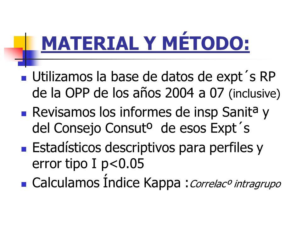 MATERIAL Y MÉTODO: Utilizamos la base de datos de expt´s RP de la OPP de los años 2004 a 07 (inclusive) Revisamos los informes de insp Sanitª y del Co