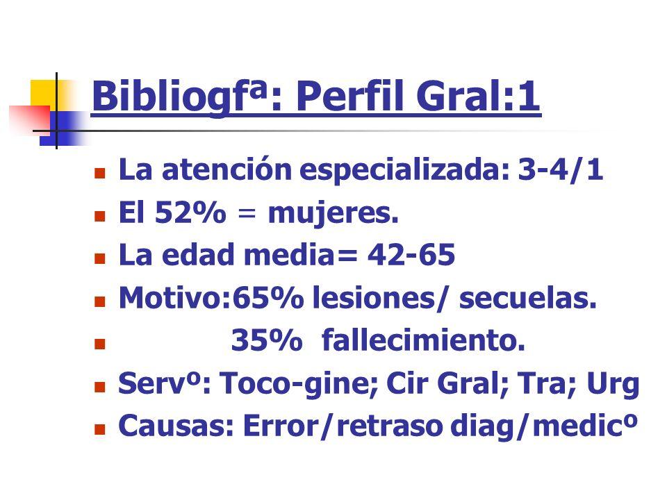 Bibliogfª: Perfil Gral:1 La atención especializada: 3-4/1 El 52% = mujeres. La edad media= 42-65 Motivo:65% lesiones/ secuelas. 35% fallecimiento. Ser