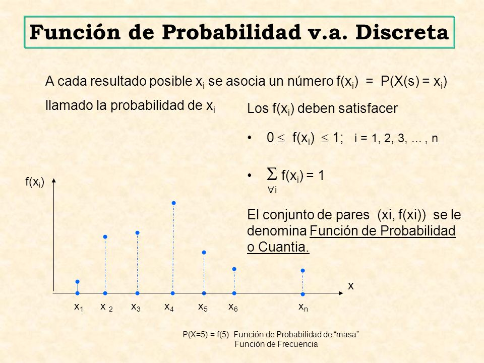 x P(X=5) = f(5) Función de Probabilidad de masa Función de Frecuencia x 1 x 2 x 3 x 4 x 5 x 6 x n f(x i ) Los f(x i ) deben satisfacer 0 f(x i ) 1; i = 1, 2, 3,..., n f(x i ) = 1 El conjunto de pares (xi, f(xi)) se le denomina Función de Probabilidad o Cuantia.
