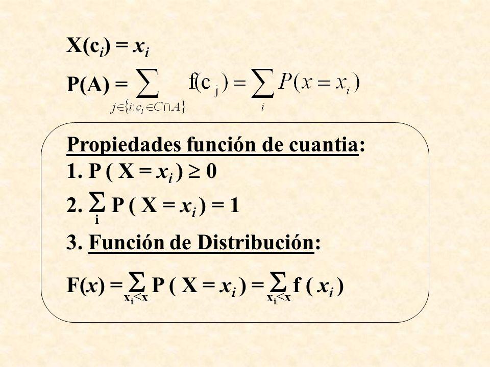 X(c i ) = x i P(A) = Propiedades función de cuantia: 1.
