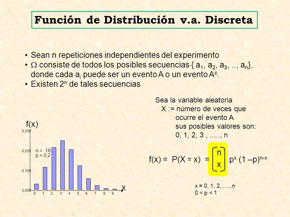 x n Sean n repeticiones independientes del experimento consiste de todos los posibles secuencias { a 1, a 2, a 3,.., a n }, donde cada a i puede ser un evento A o un evento A c.