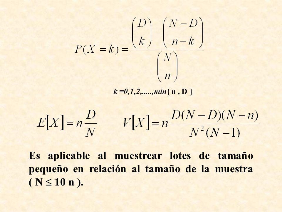 k =0,1,2,.....,min n, D Es aplicable al muestrear lotes de tamaño pequeño en relación al tamaño de la muestra ( N 10 n ).