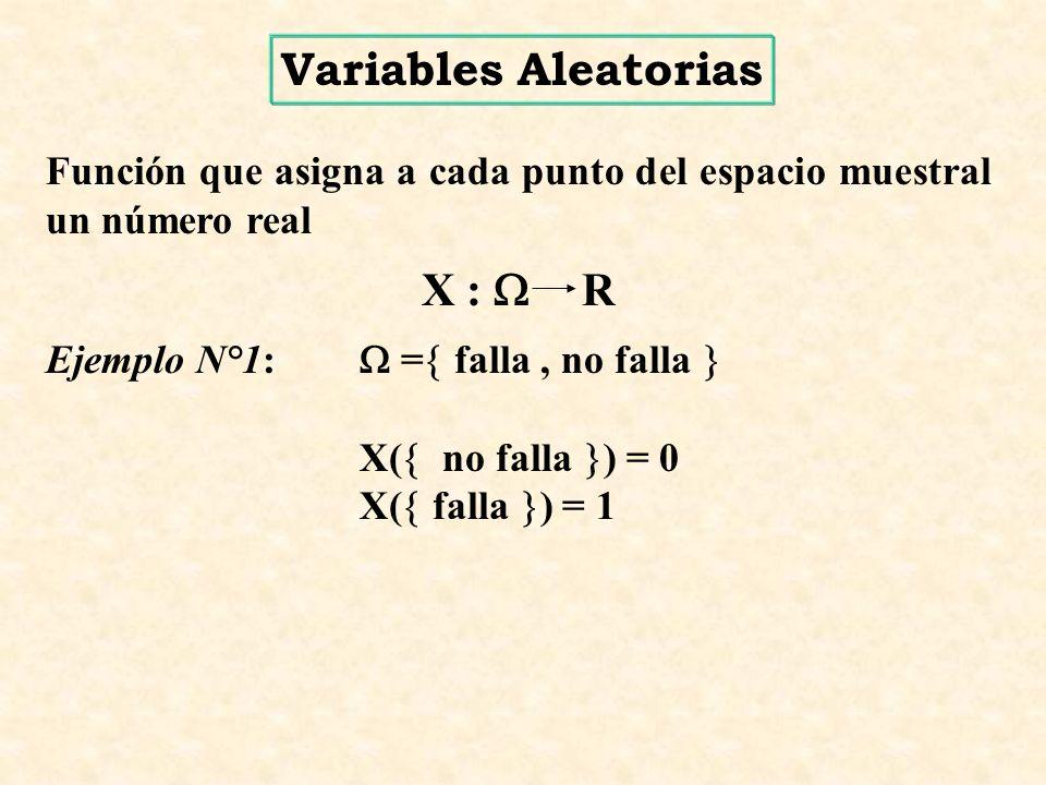 Función que asigna a cada punto del espacio muestral un número real X : R Ejemplo N°1: = falla, no falla X( no falla ) = 0 X( falla ) = 1 Variables Aleatorias