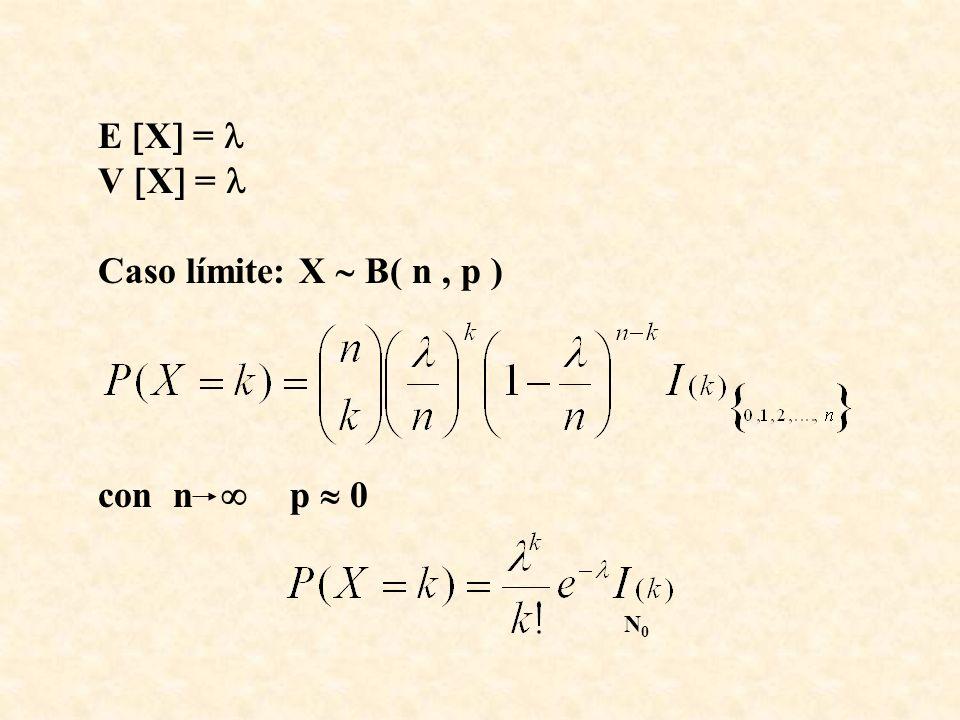 E X = V X = Caso límite: X B( n, p ) con n p 0 N0N0
