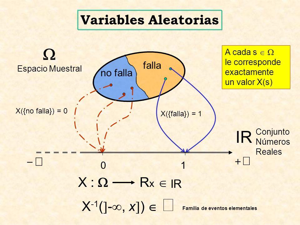 x 1010 F(x) x 1 x 2 x 3 x 4 x 5 x 6 xn P(X=x 5 ) = f(x 5 ) Función de Probabilidad de masa Función de Frecuencia F(x) = 0 x < x 1 = f( x i ) x 1 x < x 2 1 i = 1 = f( x i ) x 2 x < x 3 2 i = 1 = f( x i ) x 3 x < x 4 3 i = 1 = f( x i ) x 4 x < x 5 4 i = 1 Función de Distribución v.a.