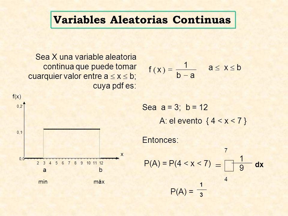 ab xf 1 )( a x b minmáx 0,0 0,1 0,2 23456789101112 ab f(x) x Sea X una variable aleatoria continua que puede tomar cuarquier valor entre a x b; cuya pdf es: Sea a = 3; b = 12 A: el evento { 4 < x < 7 } Entonces: 7 4 dx P(A) = P(4 < x < 7) 9 1 P(A) = 1313 Variables Aleatorias Continuas