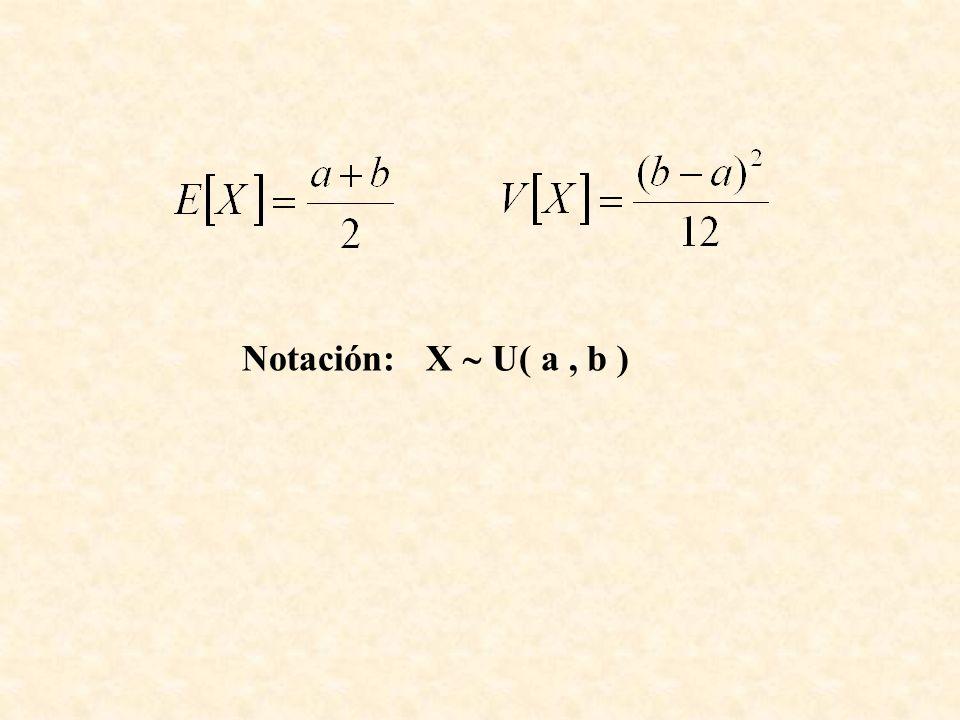 Notación: X U( a, b )
