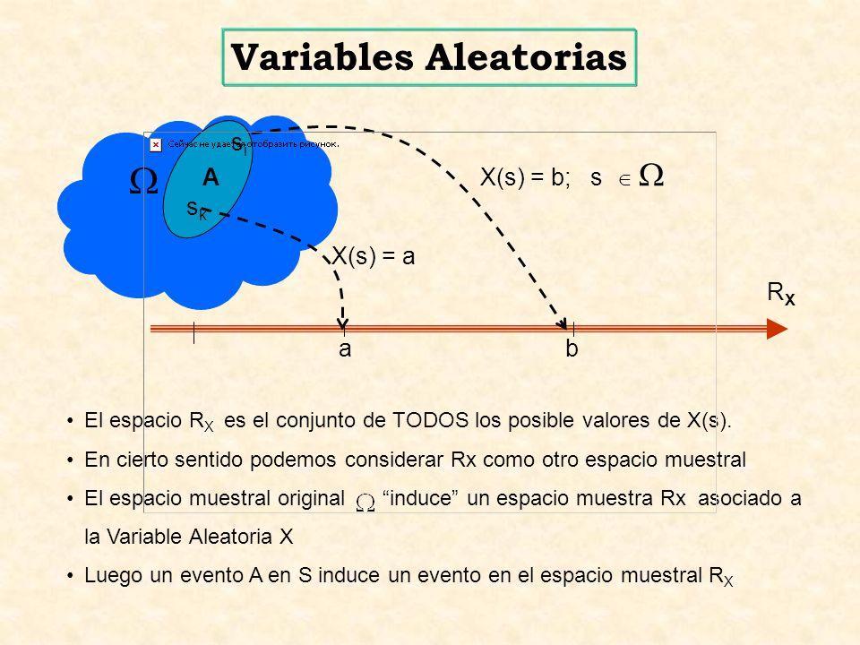 ( a < x < b ) ( a < x b ] [ a x < b ) [ a x b ] Nótese que para cada par de números reales a y b existen los siguientes conjuntos ab RXRX X(s) = b; s X(s) = a sisi sksk A ( x > a ( x a x < b ) - x b ]- Variables Aleatorias