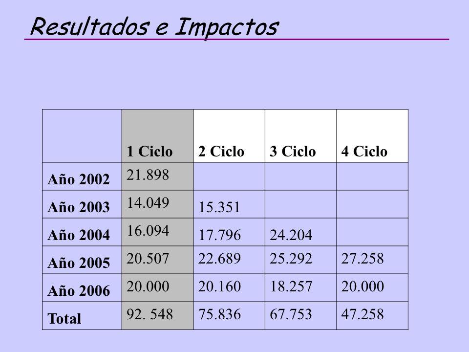 Resultados e Impactos 1 Ciclo2 Ciclo3 Ciclo4 Ciclo Año 2002 21.898 Año 2003 14.049 15.351 Año 2004 16.094 17.79624.204 Año 2005 20.50722.68925.29227.258 Año 2006 20.00020.16018.25720.000 Total 92.