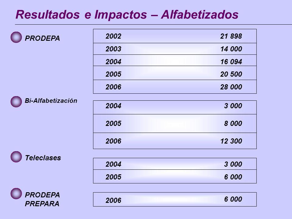 Resultados e Impactos – Alfabetizados 21 898 14 000 16 094 20 500 28 000 2002 2003 2004 2005 2006 PRODEPA 3 000 8 000 12 300 2004 2005 2006 Bi-Alfabet