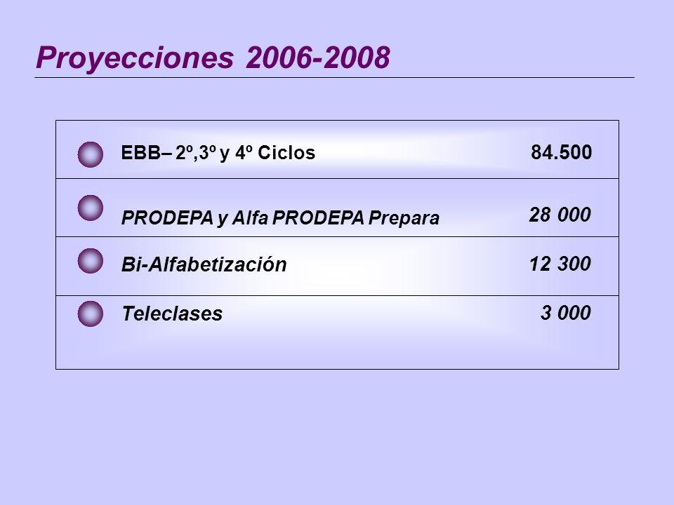 Proyecciones 2006-2008 28 000 12 300 3 000 PRODEPA y Alfa PRODEPA Prepara Bi-Alfabetización Teleclases EBB– 2º,3º y 4º Ciclos 84.500