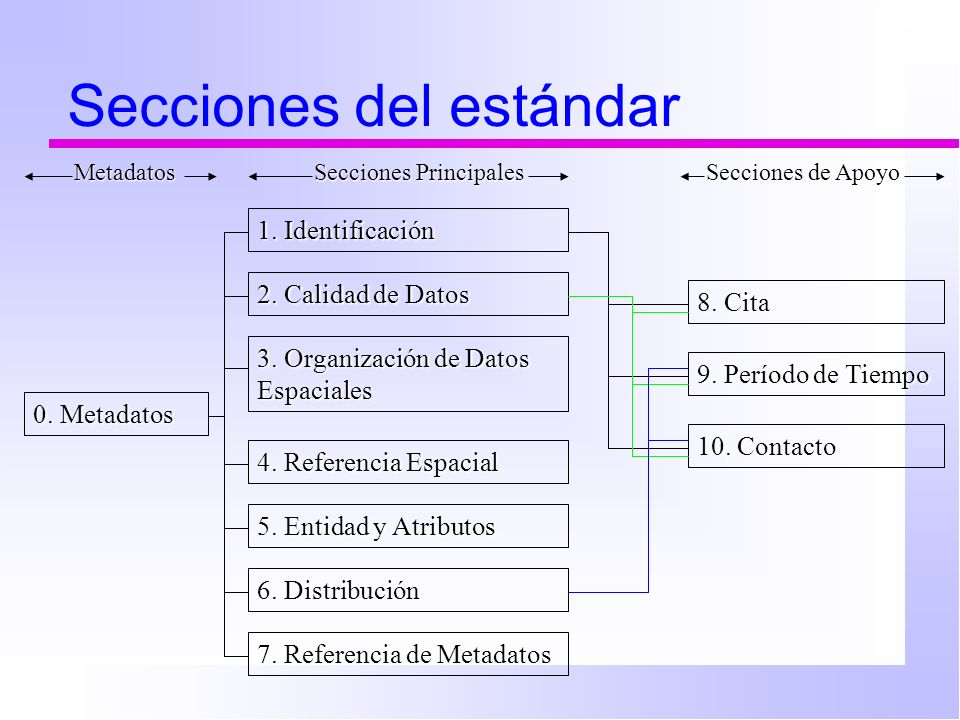 Secciones del estándar 0.Metadatos 1. Identificación 2.