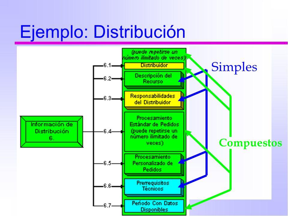 Ejemplo: Distribución Simples Compuestos