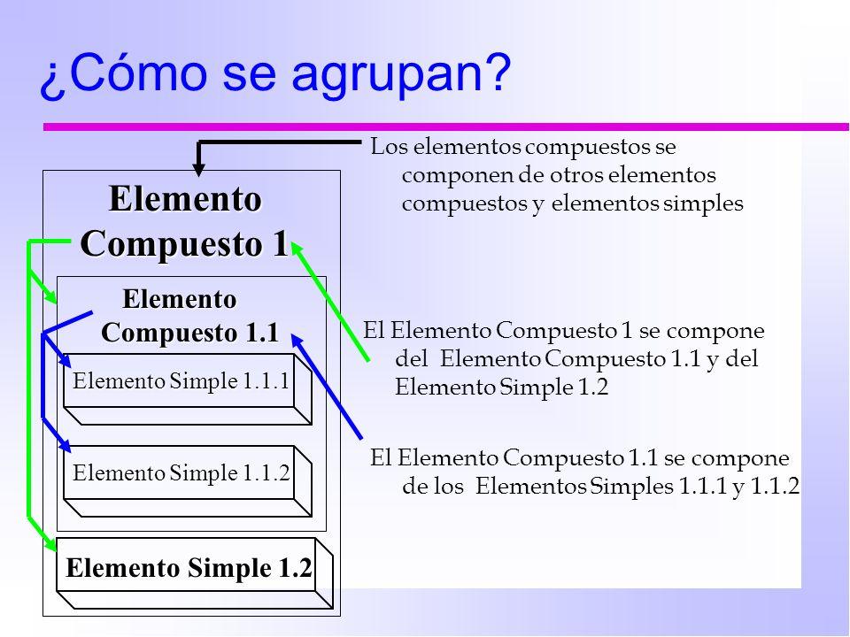 Elemento Compuesto 1 Elemento Compuesto 1 Elemento Simple 1.1.1 Elemento Compuesto 1.1 Elemento Compuesto 1.1 Elemento Simple 1.1.2 Elemento Simple 1.2 Elemento Simple 1.2 ¿Cómo se agrupan.