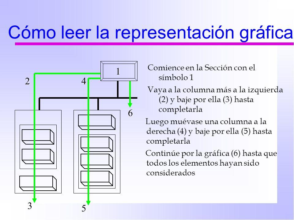 Cómo leer la representación gráfica Comience en la Sección con el símbolo 1 Vaya a la columna más a la izquierda (2) y baje por ella (3) hasta completarla 2 1 3 4 5 6 Luego muévase una columna a la derecha (4) y baje por ella (5) hasta completarla Continúe por la gráfica (6) hasta que todos los elementos hayan sido considerados