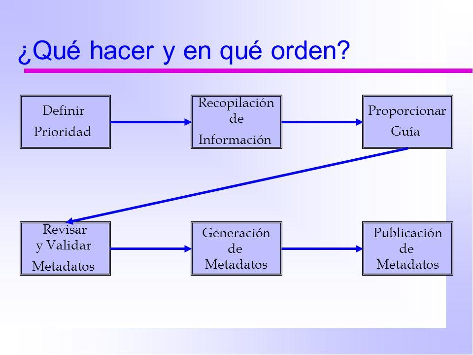 Definir Prioridad Recopilación de Información Proporcionar Guía Revisar y Validar Metadatos Generación de Metadatos Publicación de Metadatos ¿Qué hacer y en qué orden?