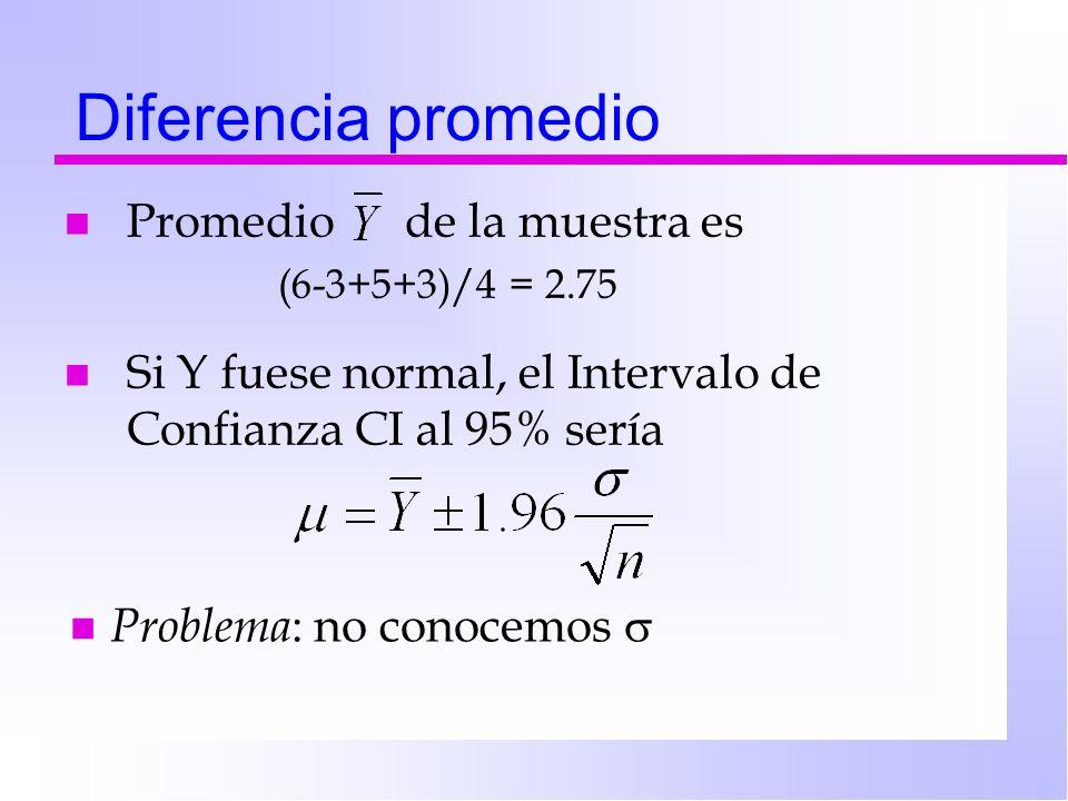 Diferencia promedio n Promedio de la muestra es (6-3+5+3)/4 = 2.75 n Problema : no conocemos n Si Y fuese normal, el Intervalo de Confianza CI al 95%