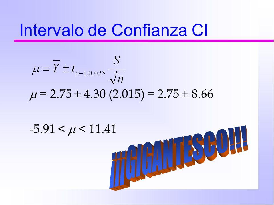Intervalo de Confianza CI = 2.75 ± 4.30 (2.015) = 2.75 ± 8.66 -5.91 < < 11.41