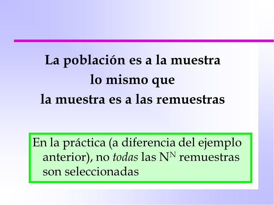 La población es a la muestra lo mismo que la muestra es a las remuestras En la práctica (a diferencia del ejemplo anterior), no todas las N N remuestr
