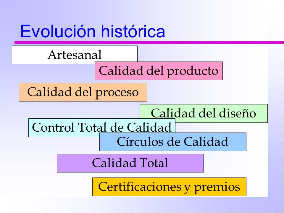 Evolución histórica Artesanal Calidad del producto Calidad del proceso Calidad del diseño Control Total de Calidad Círculos de Calidad Calidad Total C
