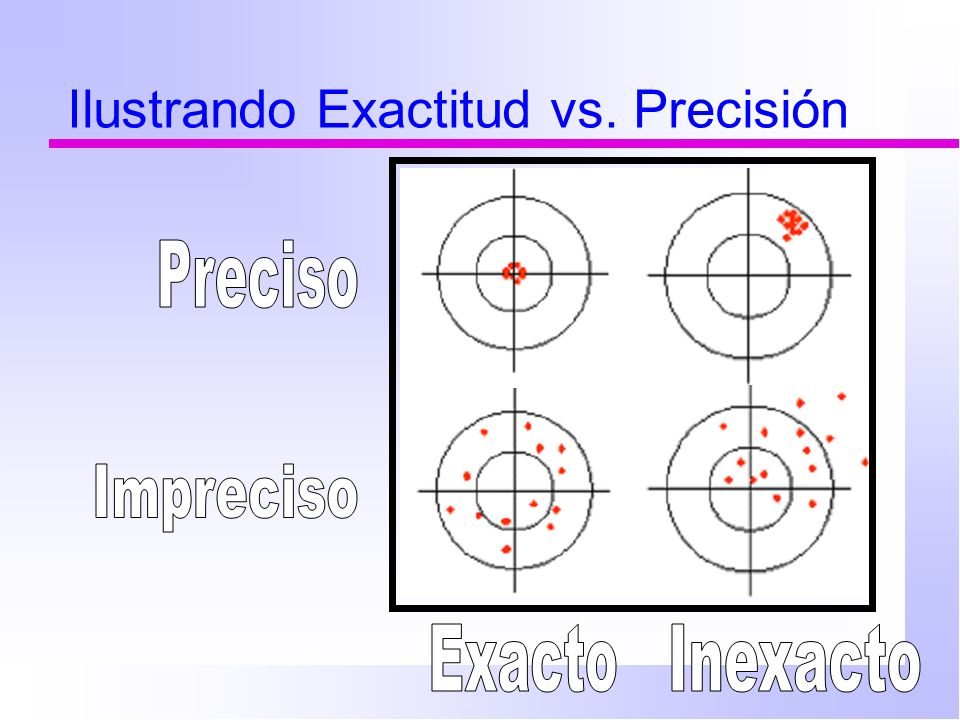 Ilustrando Exactitud vs. Precisión