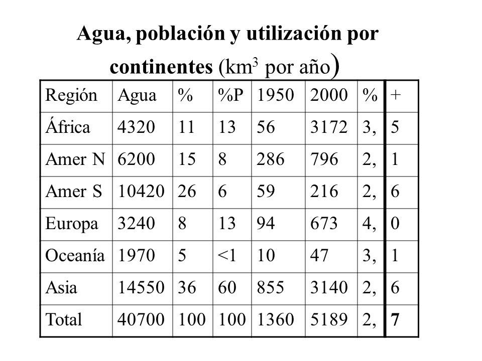 Agua, población y utilización por continentes (km 3 por año ) RegiónAgua%P19502000% África432011135631723, Amer N62001582867962, Amer S10420266592162,