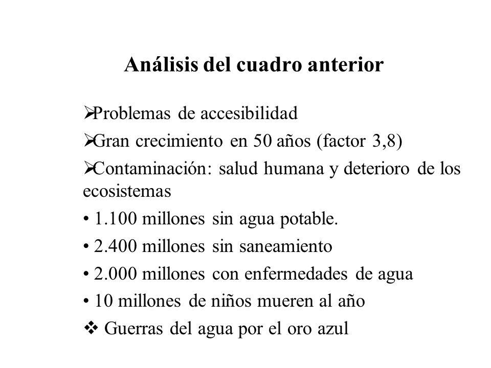 Análisis del cuadro anterior Problemas de accesibilidad Gran crecimiento en 50 años (factor 3,8) Contaminación: salud humana y deterioro de los ecosis