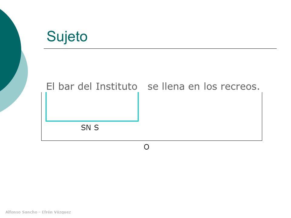 Alfonso Sancho – Efrén Vázquez Funciones del SN Sin preposición sujeto (S) complemento directo (CD) atributo (Atr) adyacente (Ady) vocativo (Voc) complemento circunstancial (CC) Con preposición adyacente (Ady) complemento del adjetivo (CAdj) complemento del adverbio (CAdv) complemento directo (CD) complemento indirecto (CI) complemento circunstancial (CC) suplemento (Supl) suplemento indirecto (Supl Ind) complemento agente (CAg)