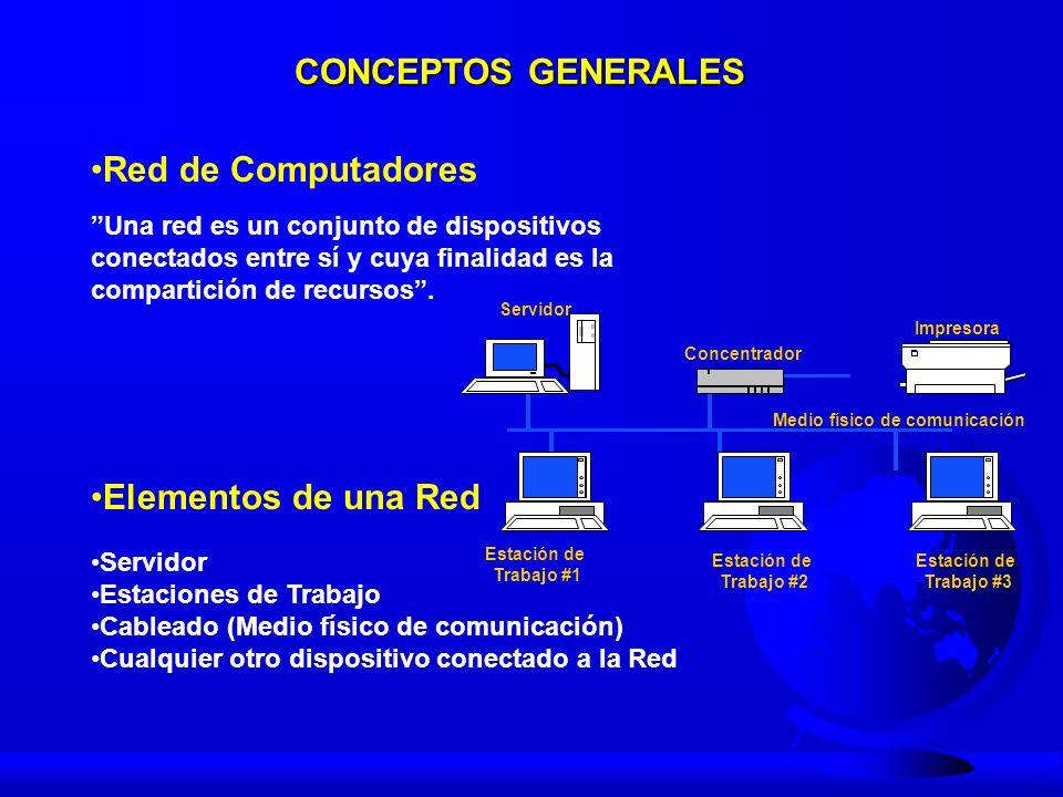 Sistema Multiusuario Terminal Impresora Servidor Terminal CLASES DE REDES: I RED LAN Red de Área Local Local Area Network