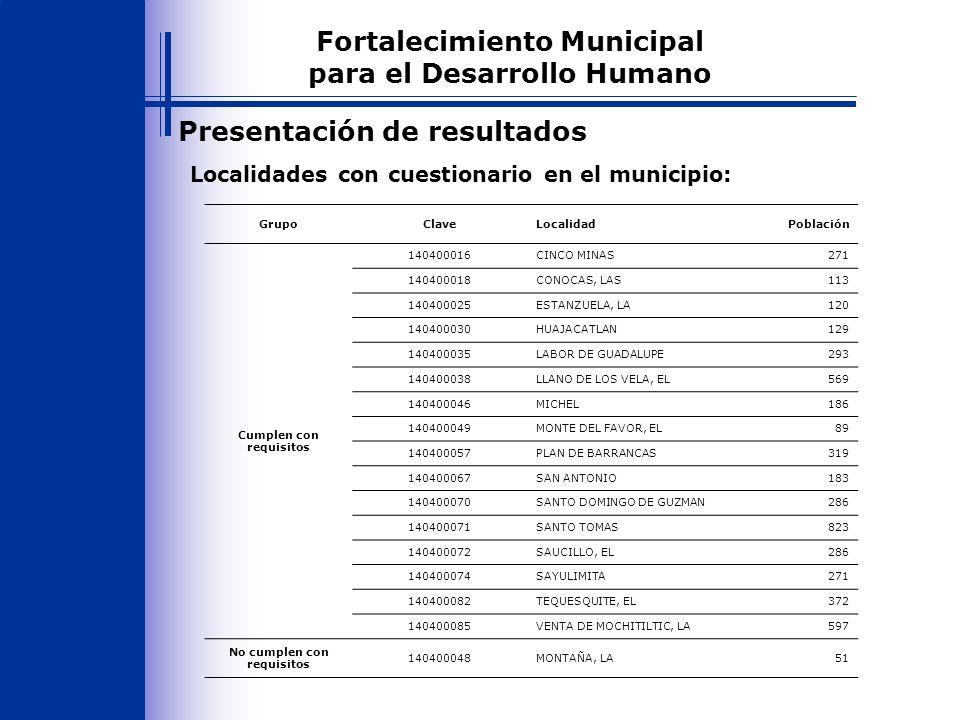 Presentación de resultados Localidades con cuestionario en el municipio: Fortalecimiento Municipal para el Desarrollo Humano GrupoClaveLocalidadPoblación Cumplen con requisitos 140400016CINCO MINAS271 140400018CONOCAS, LAS113 140400025ESTANZUELA, LA120 140400030HUAJACATLAN129 140400035LABOR DE GUADALUPE293 140400038LLANO DE LOS VELA, EL569 140400046MICHEL186 140400049MONTE DEL FAVOR, EL89 140400057PLAN DE BARRANCAS319 140400067SAN ANTONIO183 140400070SANTO DOMINGO DE GUZMAN286 140400071SANTO TOMAS823 140400072SAUCILLO, EL286 140400074SAYULIMITA271 140400082TEQUESQUITE, EL372 140400085VENTA DE MOCHITILTIC, LA597 No cumplen con requisitos 140400048MONTAÑA, LA51