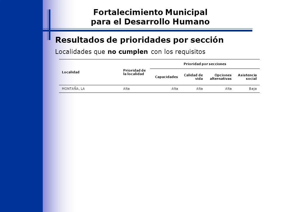 Resultados de prioridades por sección Fortalecimiento Municipal para el Desarrollo Humano Localidades que no cumplen con los requisitos Localidad Prioridad de la localidad Prioridad por secciones Capacidades Calidad de vida Opciones alternativas Asistencia social MONTAÑA, LAAlta Baja