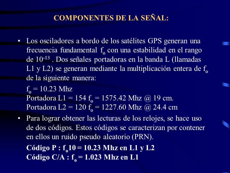 COMPONENTES DE LA SEÑAL: Los osciladores a bordo de los satélites GPS generan una frecuencia fundamental f o con una estabilidad en el rango de 10 -13