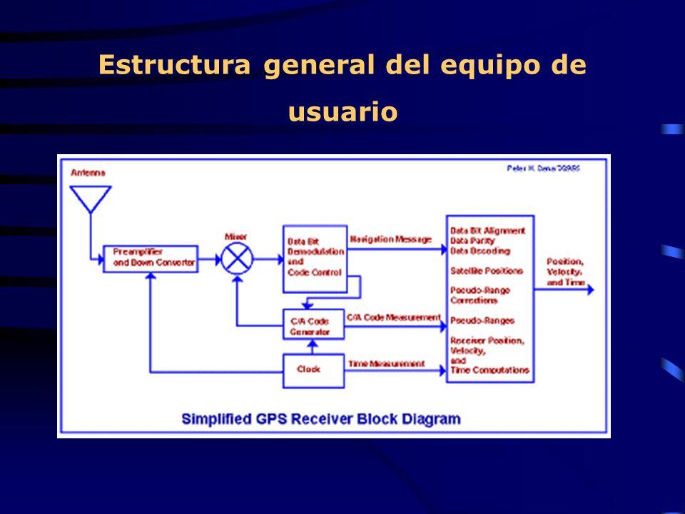Estructura general del equipo de usuario