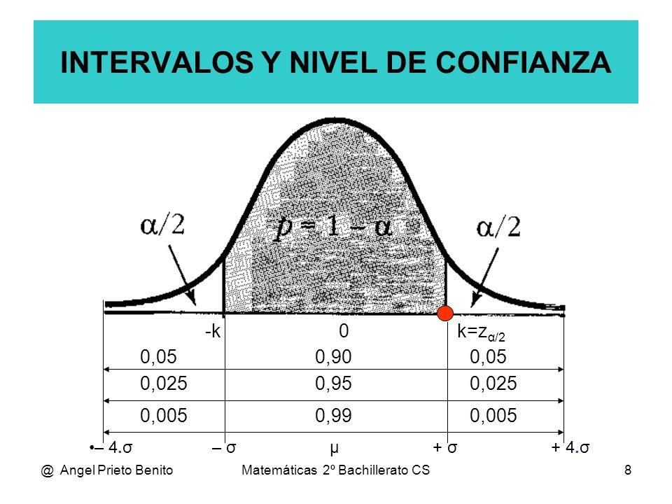 @ Angel Prieto BenitoMatemáticas 2º Bachillerato CS8 0,05 0,90 0,05 -k 0 k=z α/2 INTERVALOS Y NIVEL DE CONFIANZA 0,025 0,95 0,025 0,005 0,99 0,005 – 4