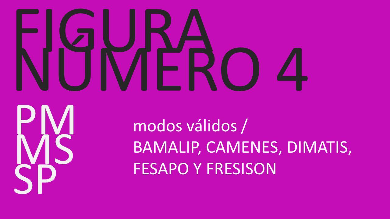 PM modos válidos / BAMALIP, CAMENES, DIMATIS, FESAPO Y FRESISON MS SP FIGURA NÚMERO 4