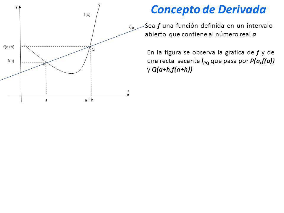 x y P Q f(x) aa + h f(a+h) f(a) Si acercamos el punto Q hacia el punto P, observamos que la distancia h tiende a cero Sea f una función definida en un intervalo abierto que contiene al número real a En la figura se observa la grafica de f y de una recta secante l PQ que pasa por P(a,f(a)) y Q(a+h,f(a+h)) lPQlPQ Concepto de Derivada