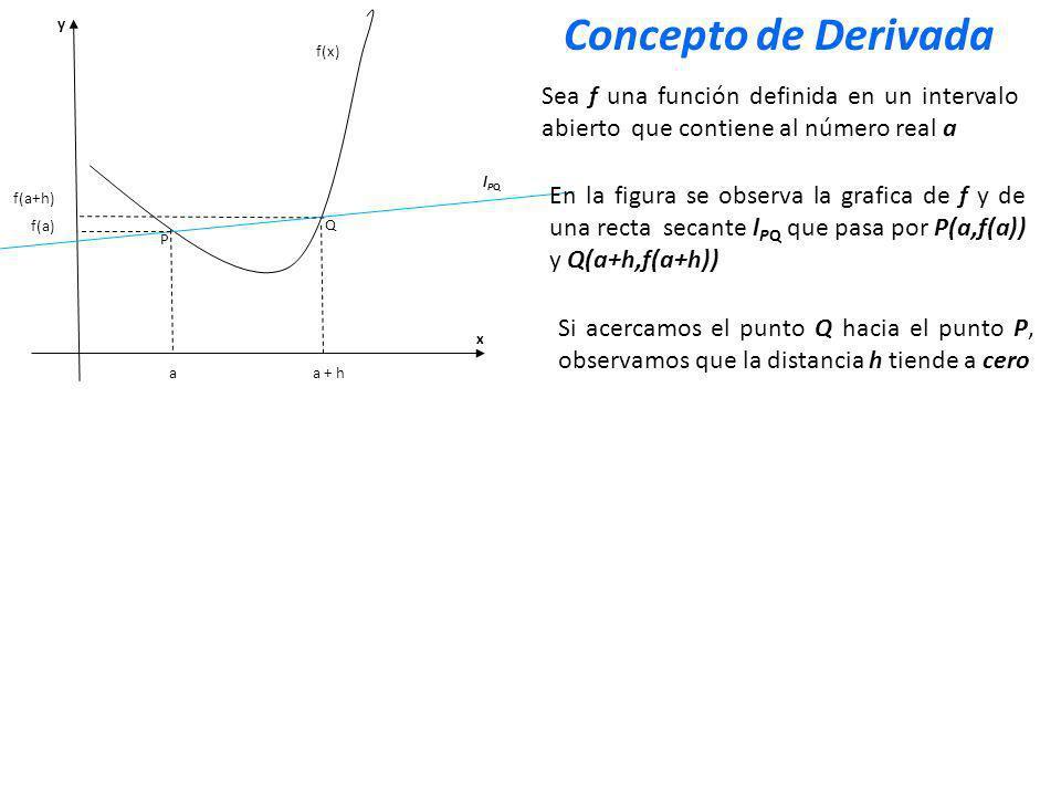 x y Q P f(x) aa + h f(a+h) f(a) Por lo tanto tenemos que la pendiente de la curva y = f(x) en el punto P(a,f(a)) es el número Sea f una función definida en un intervalo abierto que contiene al número real a En la figura se observa la grafica de f y de una recta secante l PQ que pasa por P(a,f(a)) y Q(a+h,f(a+h)) Si acercamos el punto Q hacia el punto P, observamos que la distancia h tiende a cero lPQlPQ Concepto de Derivada