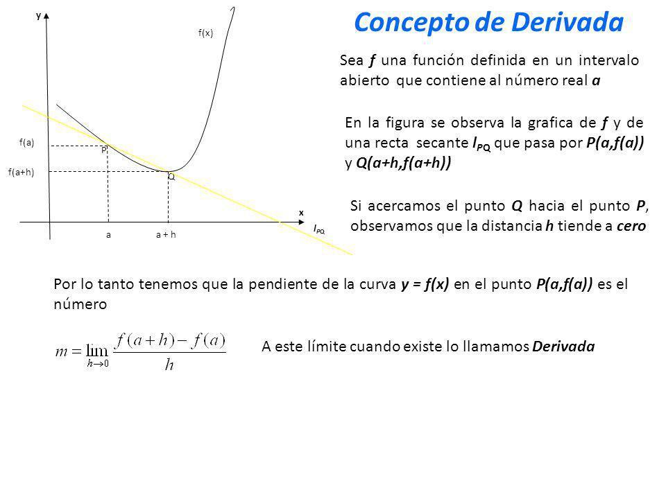f(a+h) x y P Q f(x) a f(a) A este límite cuando existe lo llamamos Derivada La derivada de una función f con respecto a la variable x es la función f`(x) cuyo valor en x es siempre que el límite exista.