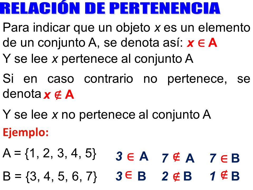 Para indicar que un objeto x es un elemento de un conjunto A, se denota así: x A Y se lee x pertenece al conjunto A Si en caso contrario no pertenece,